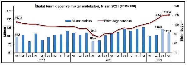 2021/06/tuik-ihracatta-birim-deger-yuzde-92-miktar-yuzde-918-artti-fa30105a48e0-2.jpg