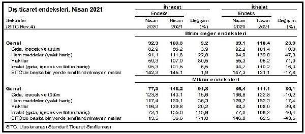 2021/06/tuik-ihracatta-birim-deger-yuzde-92-miktar-yuzde-918-artti-fa30105a48e0-3.jpg