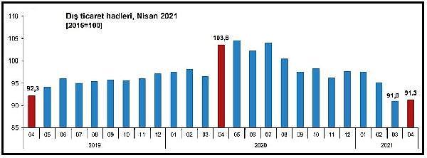 2021/06/tuik-ihracatta-birim-deger-yuzde-92-miktar-yuzde-918-artti-fa30105a48e0-5.jpg