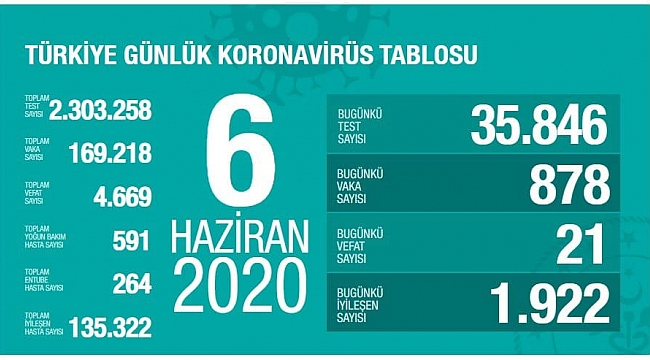 Kovid-19 tedavisi tamamlananların sayısı 135 bin 322 oldu