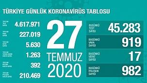 Türkiye'de Kovid-19'dan iyileşenlerin sayısı 210 bin 469'a ulaştı